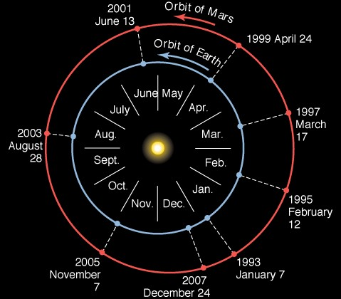 length of rotation of planets - photo #41