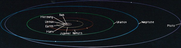 planets orbit to scale - photo #18